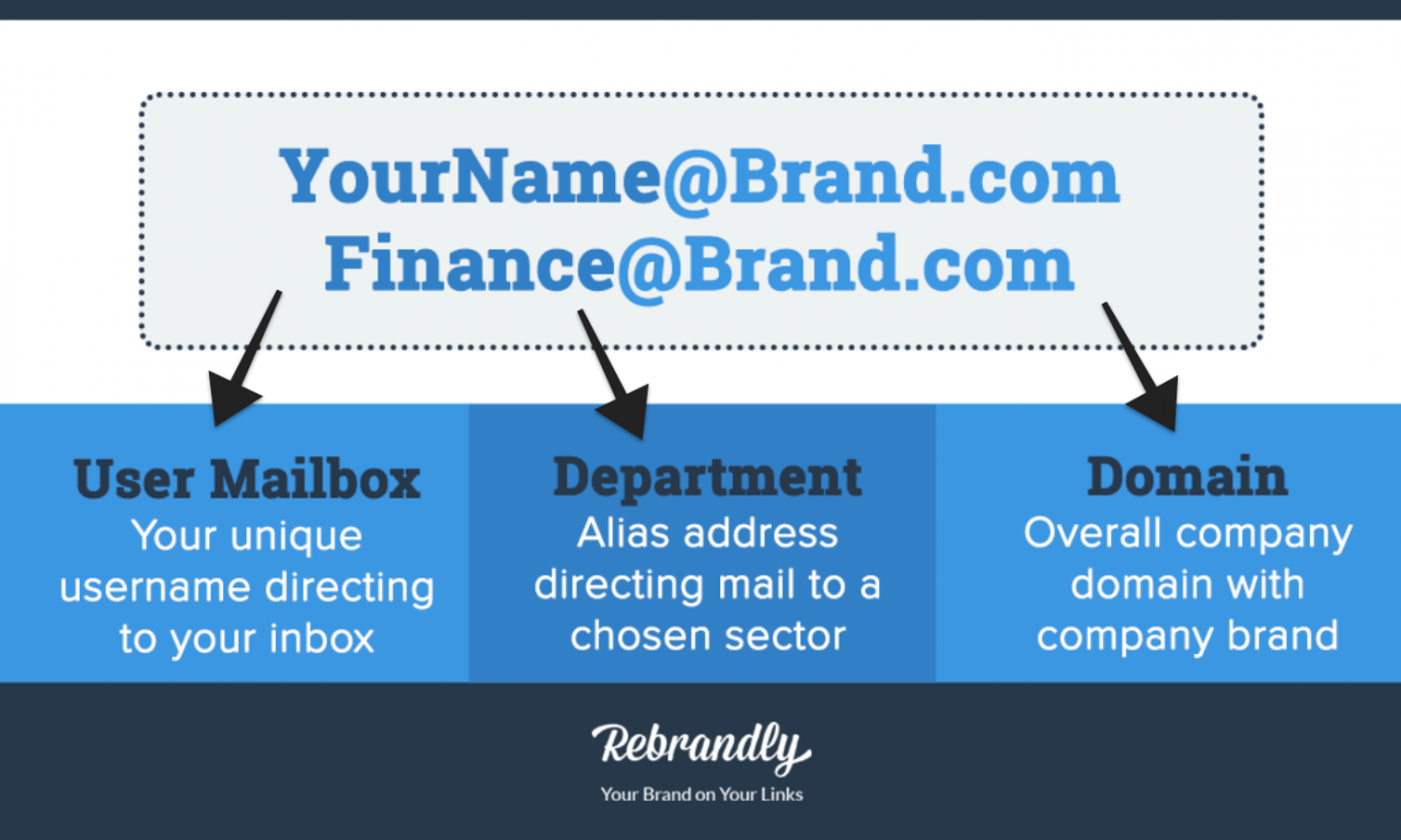 Why You Need A Custom Email Address for Your Small Business
